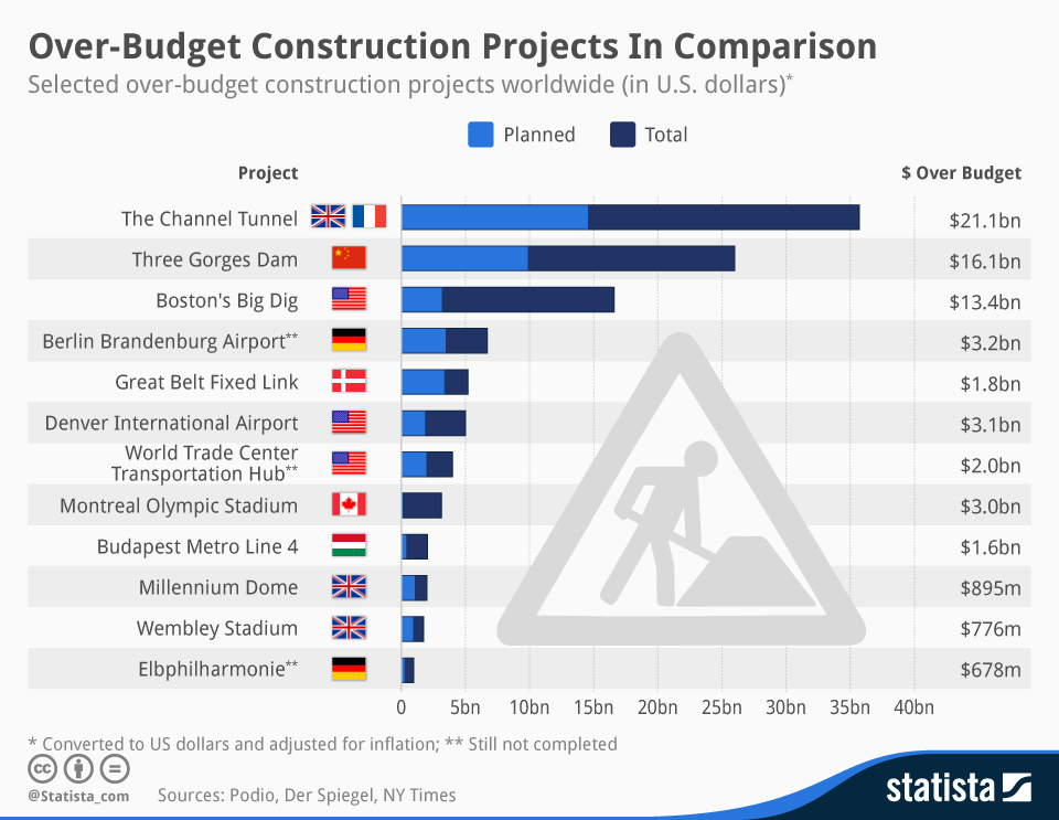 Budget Construction Selo Yogawithjo Co