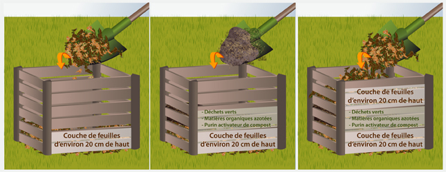 Comment Faire Du Bon Compost Simple Composte Maison Id Es