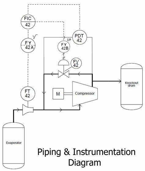 Comment Lire Un Sch C3 A9ma P Id Piping Instrumentation Diagram