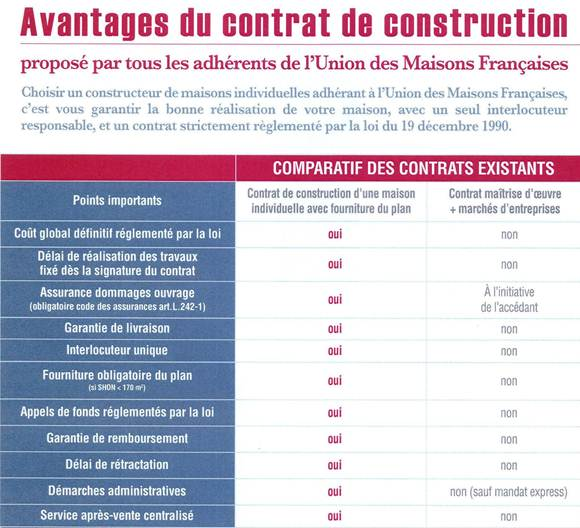 Contrat De Construction Int Ressant
