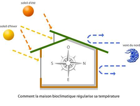 D Finition Maison Bioclimatique Avie