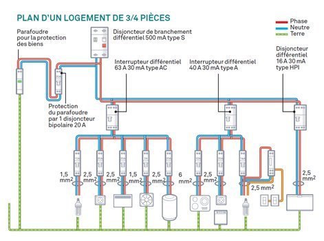 Plan Logement Nouvelle Photo Section Cable Electrique Alimentation