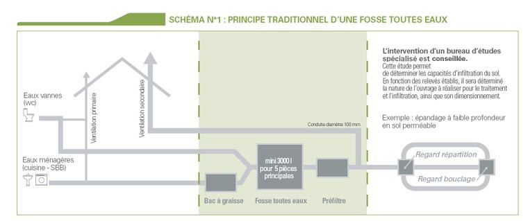 Schema Installation Fosse Septique INFOS UTILES Micro Station D