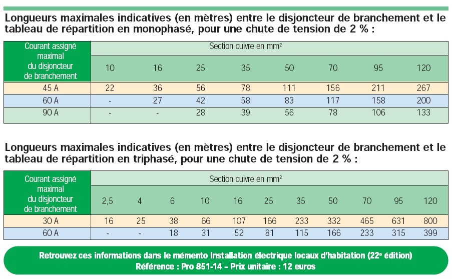 Section Cable Alimentation Maison Id Es D Coration Int Rieure