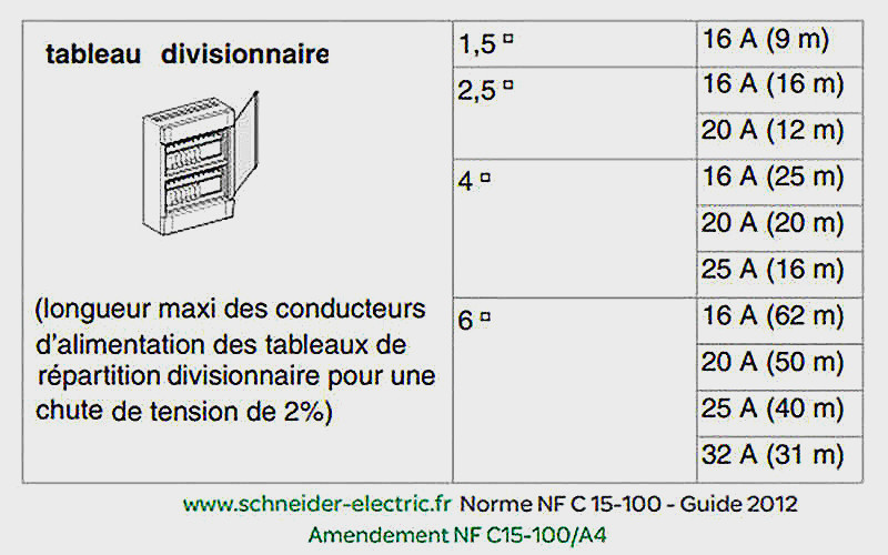 Section Cable Alimentation Maison L Gant 49 Tableau