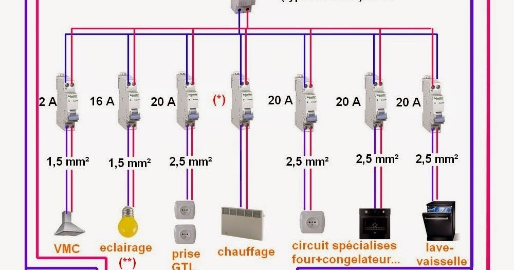 Section Cable Electrique Alimentation Maison A1group Co