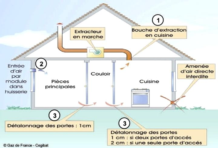 Ventilation D Une Maison Decorating Ideas