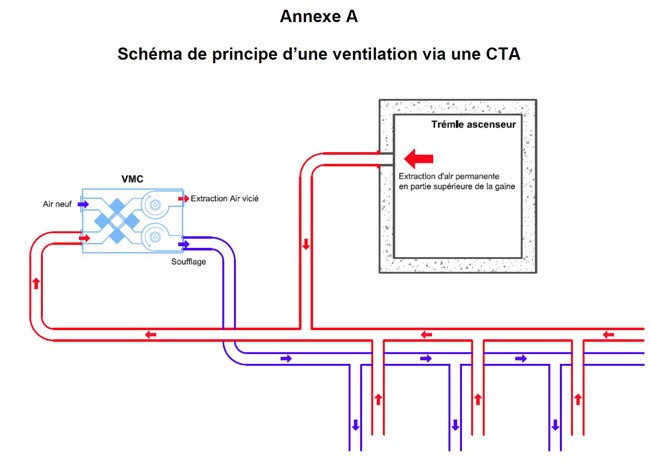 Ventilation D Une Maison Principe Choosewell Co A1group