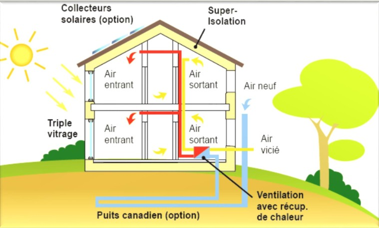 Ventilation D Une Maison Principe Choosewell Co