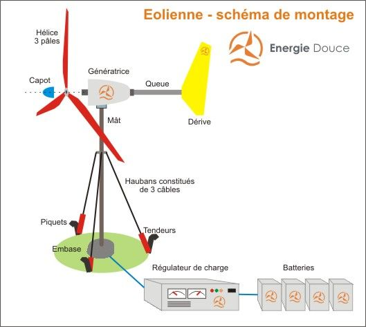 Eolienne Survivalismes Pinterest Lectricit G N Ration Et
